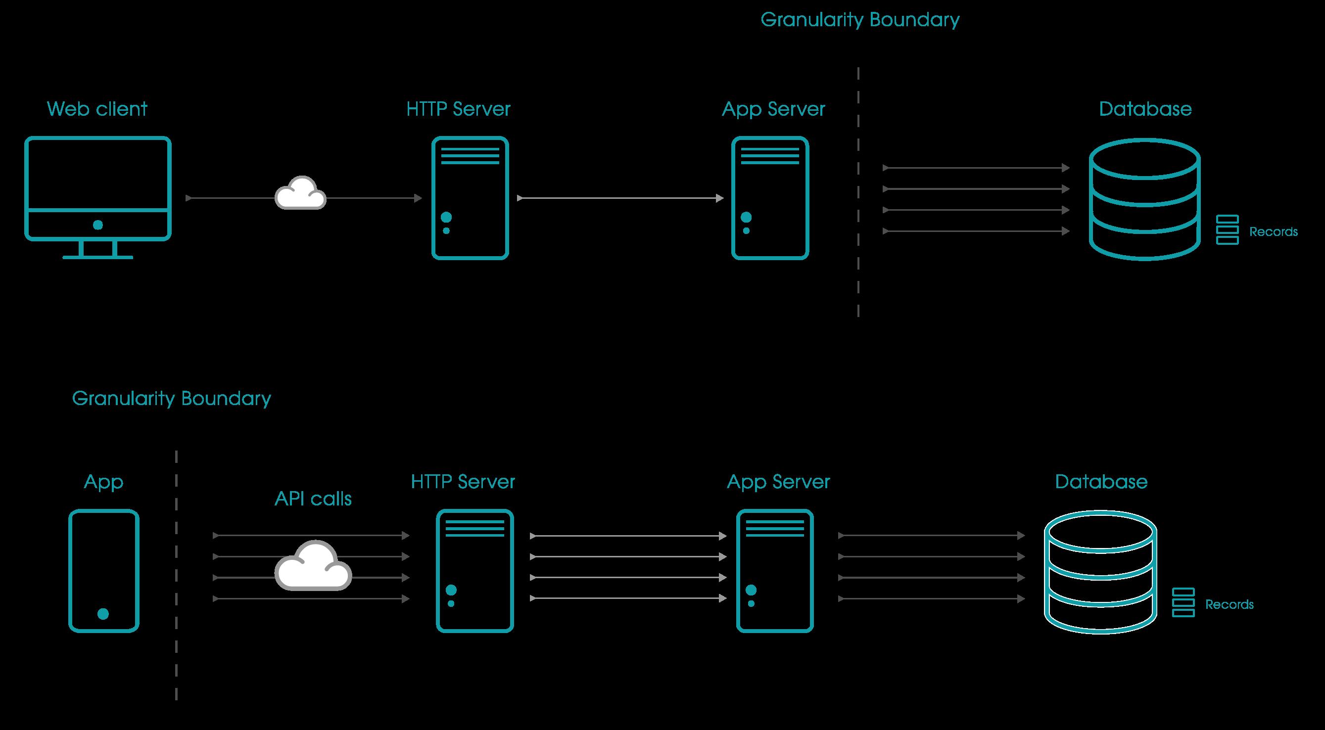 Sec2_Dg1_APIs Increase attack surface